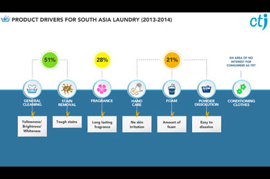 HUL South Asia Laundry